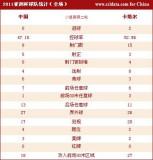 中国控球率略低于对手