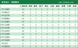 韩国国青球员基本数据