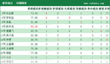 中国国青球员详细数据