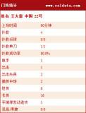 中国队门将基本统计