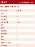 中国U22门将详细数据