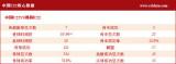 中国U22核心数据
