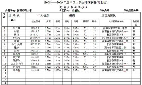 中国大学排球联赛南区女子组湖南师范大学报名表