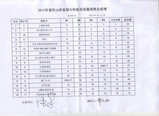 2012用药大总成邀请赛斗鸡上海机场队夺帆船落幕脚全国鸡眼