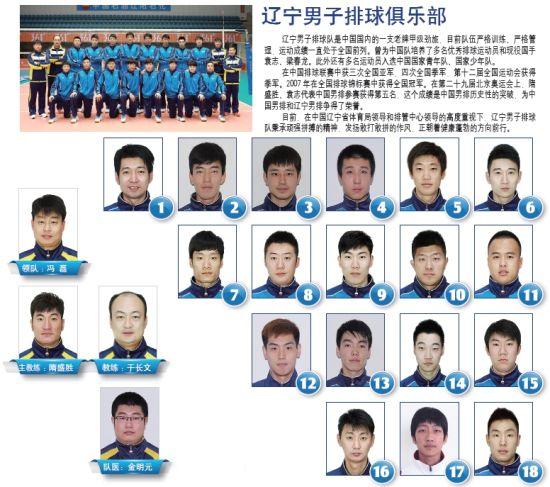 辽宁男子排球俱乐部