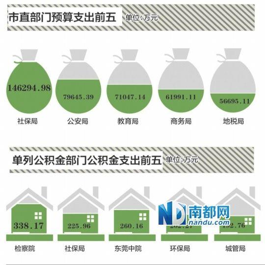 广东东莞公布2015估算