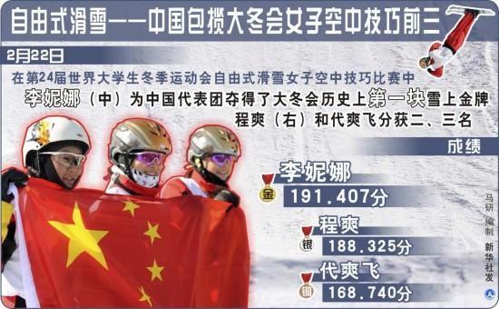 图文-中国包揽大冬会女子空中技巧前三成绩单