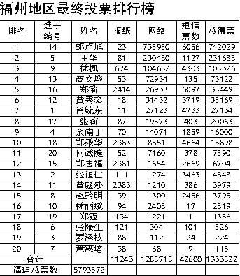 福州火炬手今日决选600万投票将选出5名最终选手