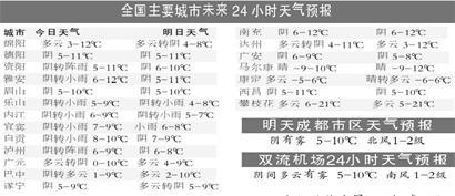 国主要城市未来24小时天气预报