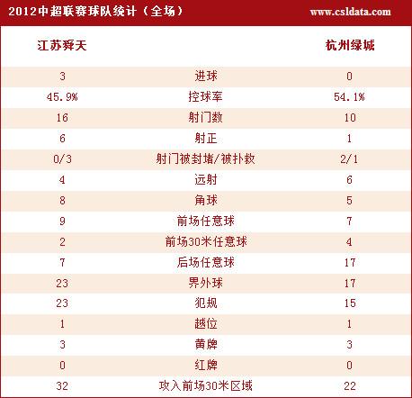 江苏3-0杭州技术统计