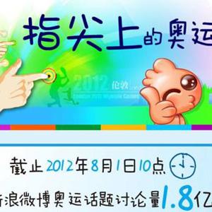 指尖上的奥运:移动设备上的奥运微博热