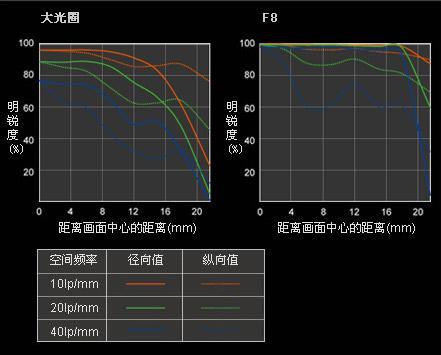 索尼蔡司新镜神广角大光圈24mm/f2评测